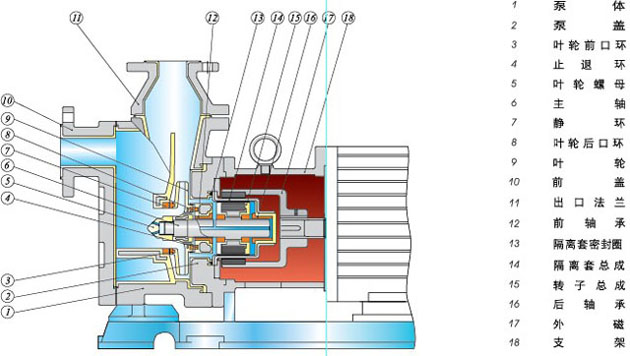 ZCQ不锈钢磁力自吸泵材质结构