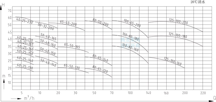 IMD-F磁力泵性能参数