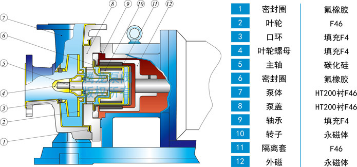 IMD-F磁力泵结构材料