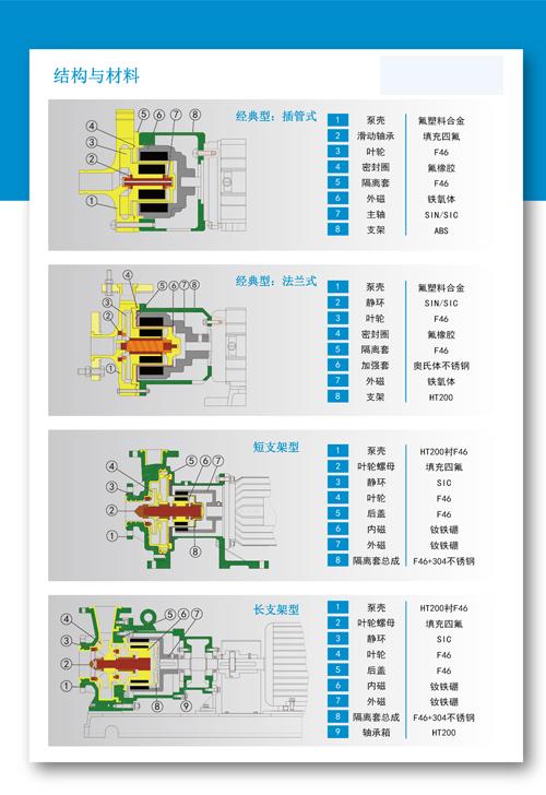 磁力泵内部结构原理图详解