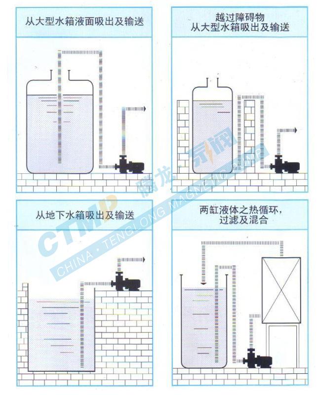 ZCQ不锈钢磁力泵工况安装