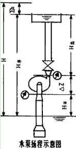 水泵揚程示意圖