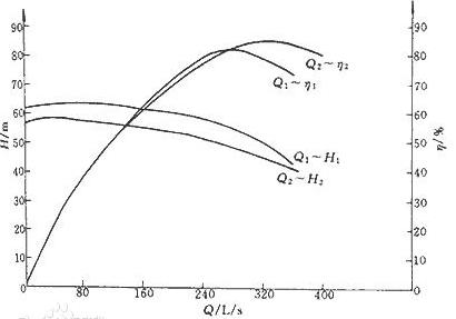 水泵性能曲線